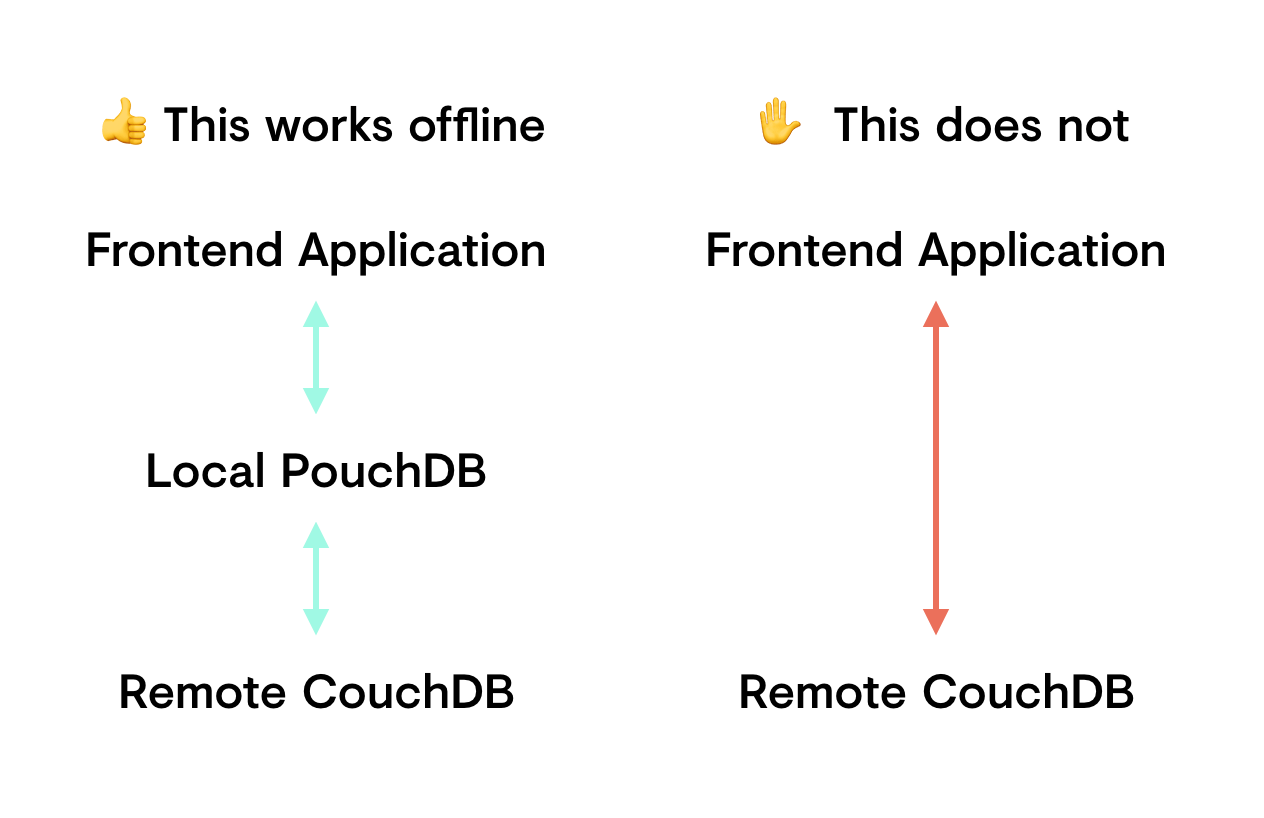 Flowchart showing how frontend code that talks to a local database can be offline capable