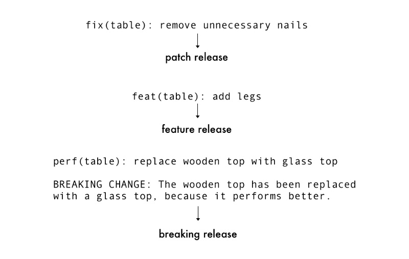 A diagram explaining how version updates are constituted from commit messages